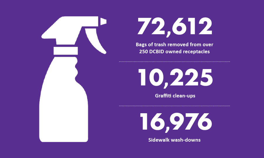 72,612 bags of trashed removed; 10,225 instances of graffiti removed; 16,976 sidewalk wash-downs conducted