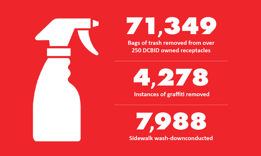 71,349 bags of trashed removed; 4,278 instances of graffiti removed; 7,988 sidewalk wash-downs conducted