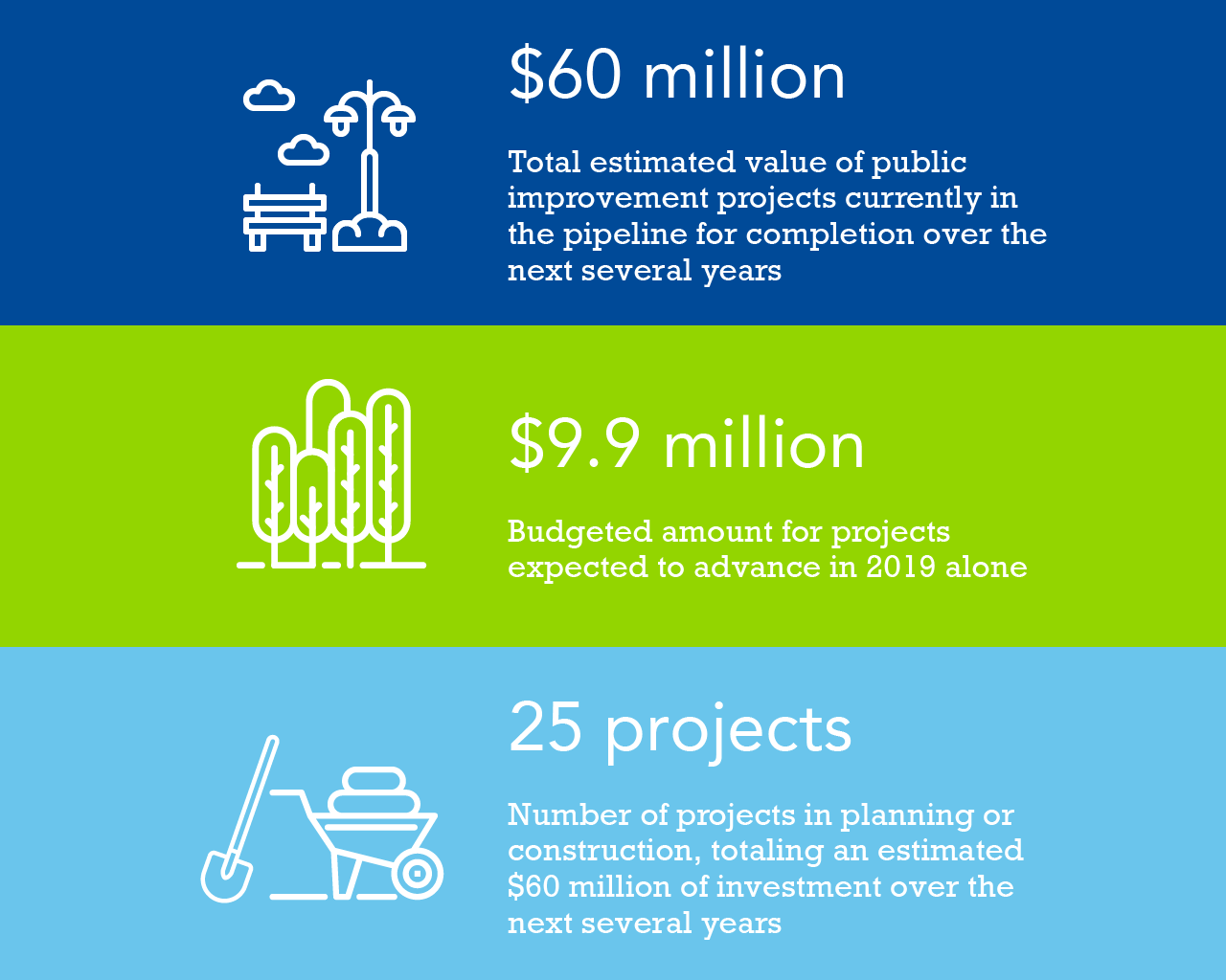 Highlights: $60 million in estimated value of public improvement projects currently in the pipeline.