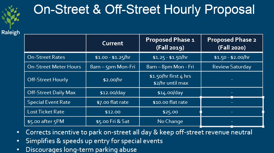 Chart Proposing raising parking rates $.25/hour and extended paid parking until 8pm