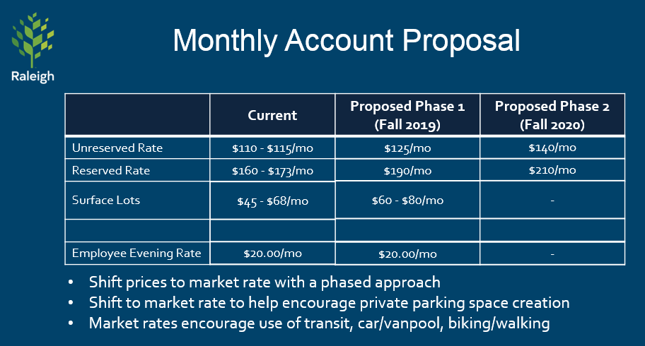 Chart showing proposed monthly parking rates to $140/month for unreserved and $210/month for reserved spaces by Fall 2020