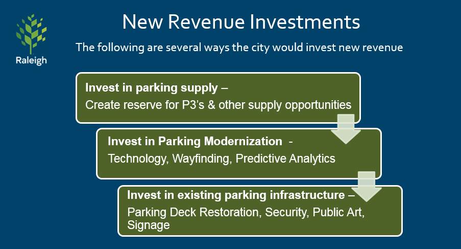 Chart showing the parking revenue will invest in parking supply, new technology, and existing infrastructure