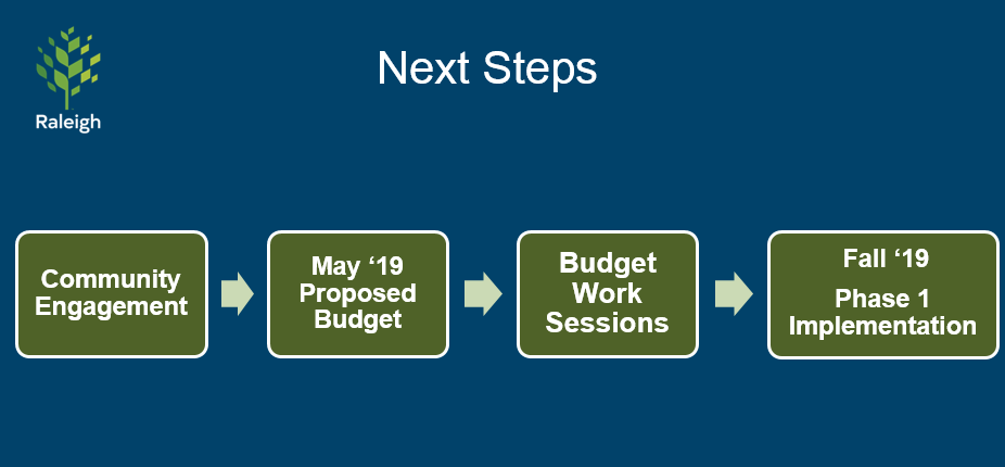 Chart showing implementation will begin in Fall '19