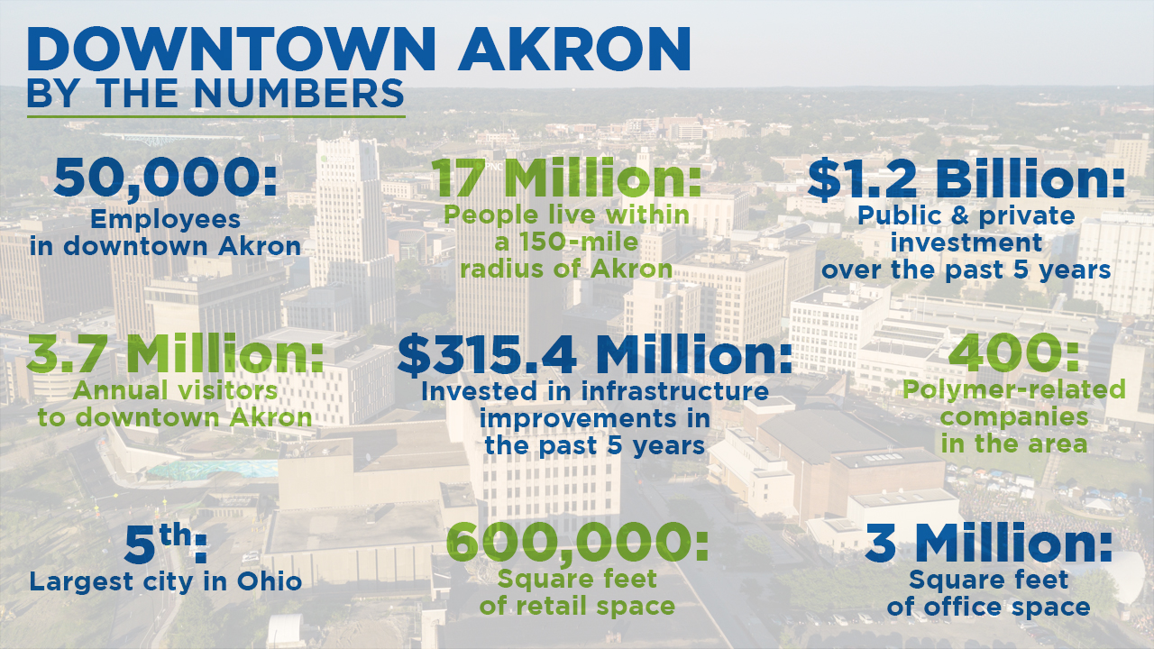 A Graphic of Statistical highlights about downtown Akron: 50,000: Employees in downtown Akron;  17 Million: People live within a 150-mile radius of Akron;  $1.2 Billion: Public & private investment over the past 5 years;  3.7 Million: Annual visitors to downtown Akron;  $315.4 Million: Invested in infrastructure improvements in the past 5 years;  400: Polymer-related companies in the area;  5th: Largest city in Ohio;  600,000: Square feet of retail space;  3 Million: Square feet of office space.