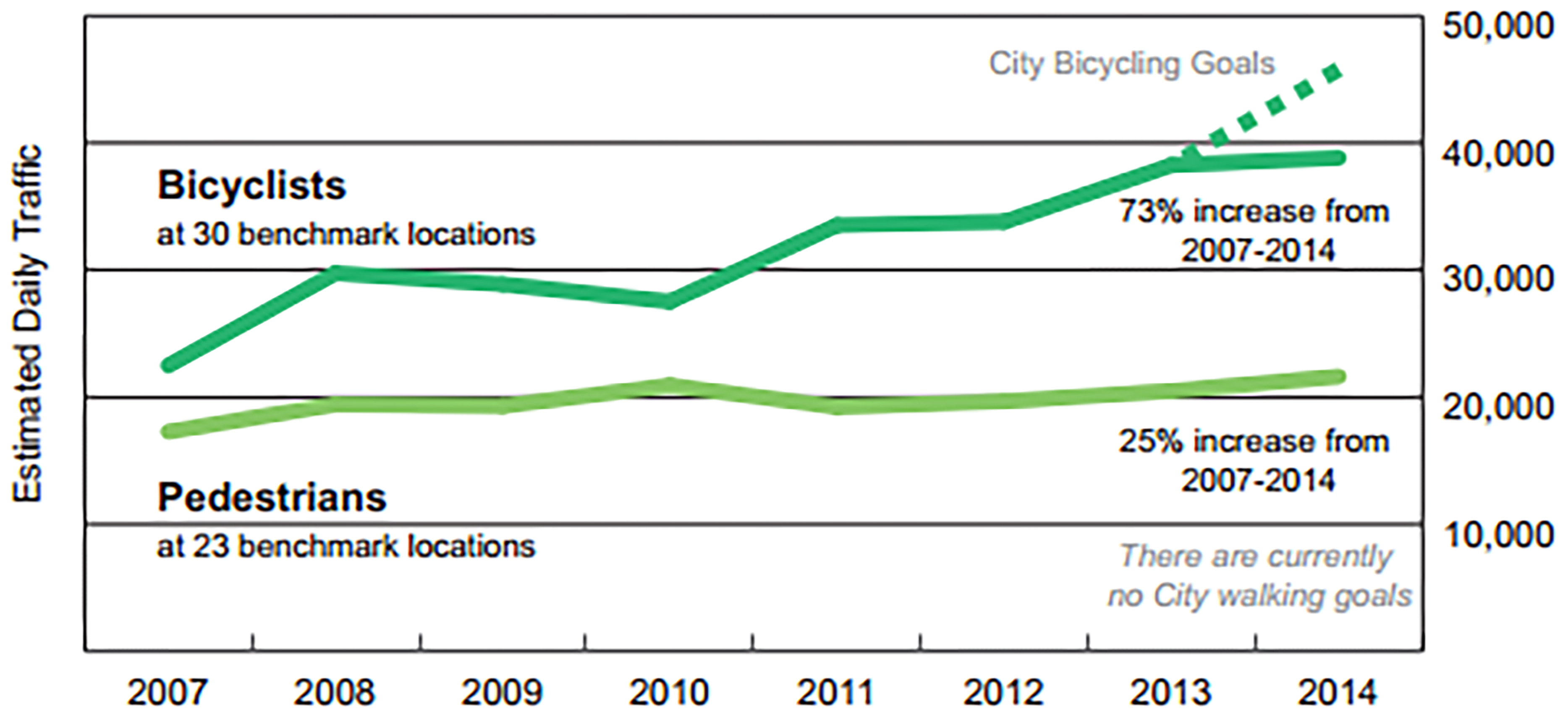 This graph shows the increase in bicycle and pedestrian traffic over the last 7 years.